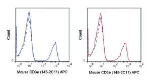 Anti-CD3E Armenian Hamster Monoclonal Antibody (APC (Allophycocyanin)) [clone: 145-2C11]