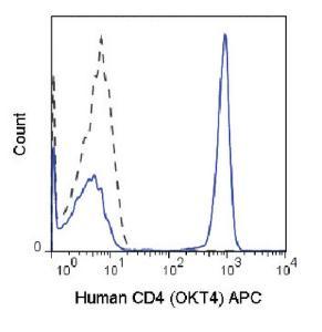 Anti-CD4 Mouse Monoclonal Antibody (APC (Allophycocyanin)) [clone: OKT4]