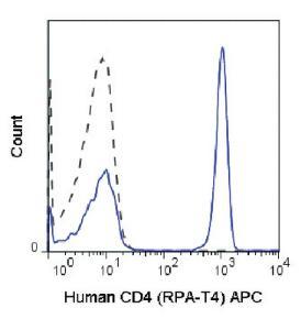 Anti-CD4 Mouse Monoclonal Antibody (APC (Allophycocyanin)) [clone: RPA-T4]