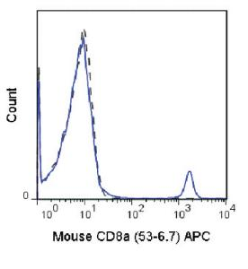 Anti-CD8A Rat Monoclonal Antibody (APC (Allophycocyanin)) [clone: 53-6.7]