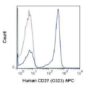 Anti-CD27 Mouse Monoclonal Antibody (APC (Allophycocyanin)) [clone: O323]