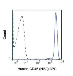 Anti-PTPRC Mouse Monoclonal Antibody (APC (Allophycocyanin)) [clone: HI30]