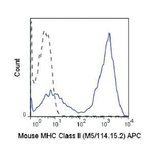 Anti-MHC II (I-A/I-E) Rat Monoclonal Antibody (APC (Allophycocyanin) [clone: M5/115.15.2]