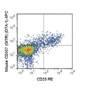 Anti-TNFRSF18 Rat Monoclonal Antibody (APC (Allophycocyanin)) [clone: DTA-1]