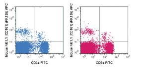 Anti-KLRB1 Mouse Monoclonal Antibody (APC (Allophycocyanin)) [clone: PK136]