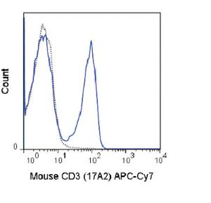 Anti-CD3E Rat Monoclonal Antibody (APC (Allophycocyanin))/Cy7®) [clone: 17A2]