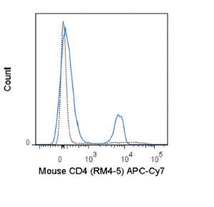 Anti-CD4 Rat Monoclonal Antibody (APC (Allophycocyanin))/Cy7®) [clone: RM4-5]