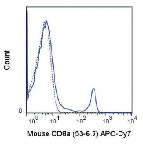 Anti-CD8A Rat Monoclonal Antibody (APC (Allophycocyanin))/Cy7®) [clone: 53-6.7]