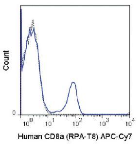 Anti-CD8A Mouse Monoclonal Antibody (APC (Allophycocyanin))/Cy7®) [clone: RPA-T8]