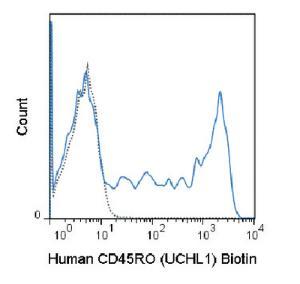 Anti-CD45RO Mouse Monoclonal Antibody (Biotin) [clone: UCHL1]