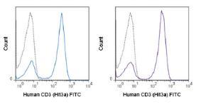 Anti-CD3E Mouse Monoclonal Antibody (FITC (Fluorescein)) [clone: Hit3a]