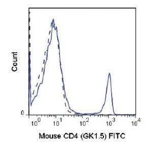 Anti-CD4 Rat Monoclonal Antibody (FITC (Fluorescein)) [clone: GK1.5]