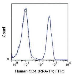 Anti-CD4 Mouse Monoclonal Antibody (FITC (Fluorescein)) [clone: RPA-T4]