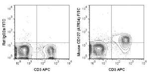 Anti-IL7R Rat Monoclonal Antibody (FITC (Fluorescein)) [clone: A7R34]