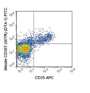 Anti-TNFRSF18 Rat Monoclonal Antibody (FITC (Fluorescein)) [clone: DTA-1]