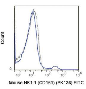 Anti-KLRB1 Mouse Monoclonal Antibody (FITC (Fluorescein)) [clone: PK136]