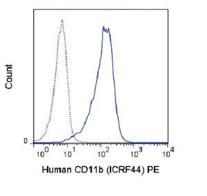 Anti-ITGAM Mouse Monoclonal Antibody (PE (Phycoerythrin)) [clone: ICRF44]