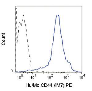 Anti-CD44 Rat Monoclonal Antibody (PE (Phycoerythrin)) [clone: IM7]
