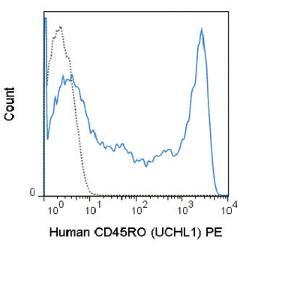 Anti-CD45RO Mouse Monoclonal Antibody (PE (Phycoerythrin)) [clone: UCHL1]
