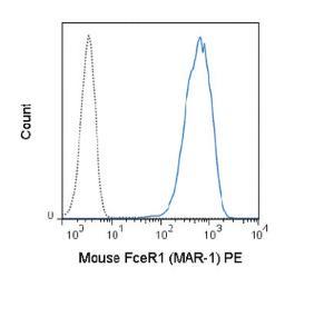 Anti-FCER1 Armenian Hamster Monoclonal Antibody (PE (Phycoerythrin)) [clone: MAR-1]