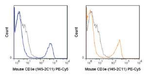 Anti-CD3E Armenian Hamster Monoclonal Antibody (PE (Phycoerythrin)/Cy5®) [clone: 145-2C11]
