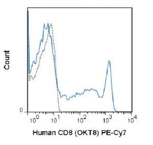 Anti-CD8A Mouse Monoclonal Antibody (PE (Phycoerythrin)/Cy7®) [clone: OKT8]