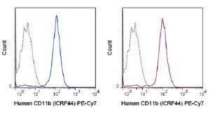 Anti-ITGAM Mouse Monoclonal Antibody (PE (Phycoerythrin)/Cy7®) [clone: ICRF44]