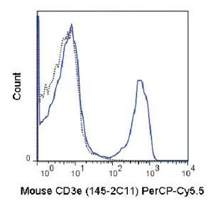 Anti-CD3E Armenian Hamster Monoclonal Antibody (Peridinin Chlorophyll/Cy5.5®) [clone: 145-2C11]