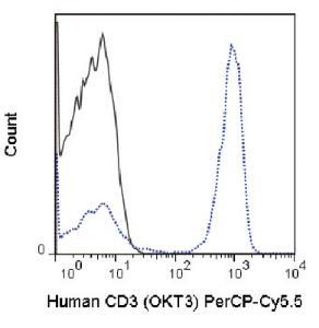 Anti-CD3E Mouse Monoclonal Antibody (Peridinin Chlorophyll/Cy5.5®) [clone: OKT3]