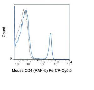 Anti-CD4 Rat Monoclonal Antibody (Peridinin Chlorophyll/Cy5.5®) [clone: RM4-5]