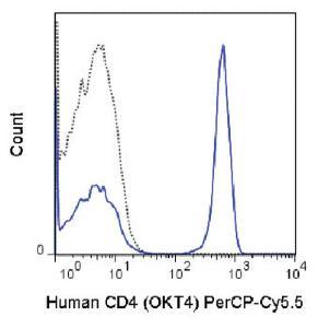 Anti-CD4 Mouse Monoclonal Antibody (Peridinin Chlorophyll/Cy5.5®) [clone: OKT4]