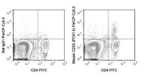 Anti-IL2RA Rat Monoclonal Antibody (Peridinin Chlorophyll/Cy5.5®) [clone: PC61.5]