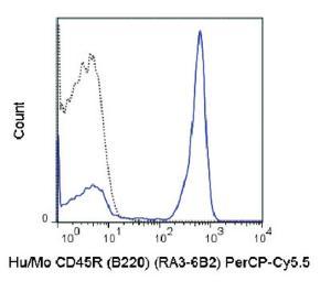 Anti-CD45R Rat Monoclonal Antibody (Peridinin Chlorophyll/Cy5.5®) [clone: RA3-6B2]