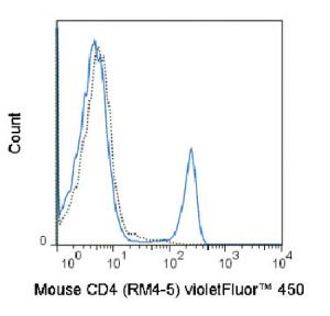 Anti-CD4 Rat Monoclonal Antibody (violetFluor® 450) [clone: RM4-5]