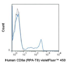 Anti-CD8A Mouse Monoclonal Antibody (violetFluor® 450) [clone: RPA-T8]