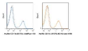 Anti-ITGAM Rat Monoclonal Antibody (violetFluor® 450) [clone: M1/70]