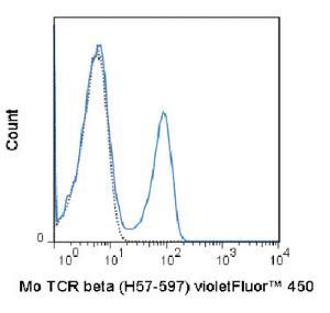 Anti-TRB Armenian Hamster Monoclonal Antibody (violetFluor® 450) [clone: H57-597]
