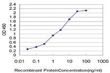 Anti-TFF3 Mouse Monoclonal Antibody